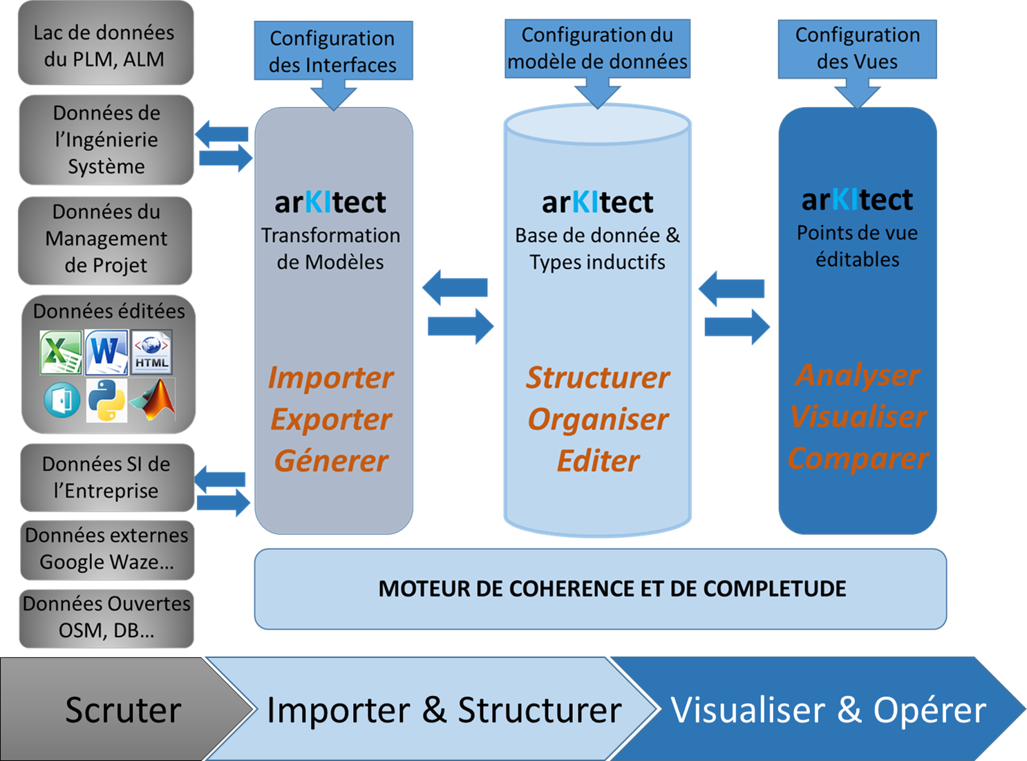Notre plate-forme d'integration de données arKItect